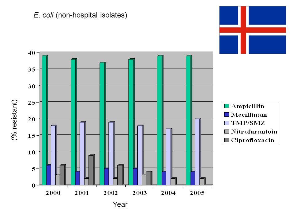 E. coli (non-hospital isolates) (% resistant) Year