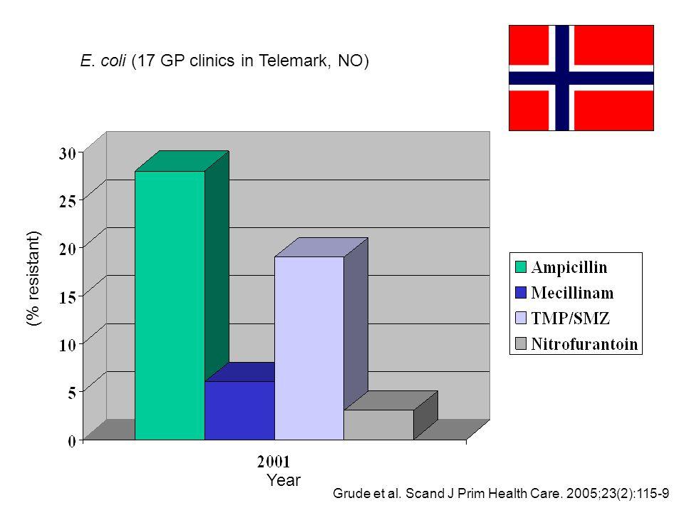 Grude et al. Scand J Prim Health Care. 2005;23(2):115-9 Year (% resistant) E. coli (17 GP clinics in Telemark, NO)