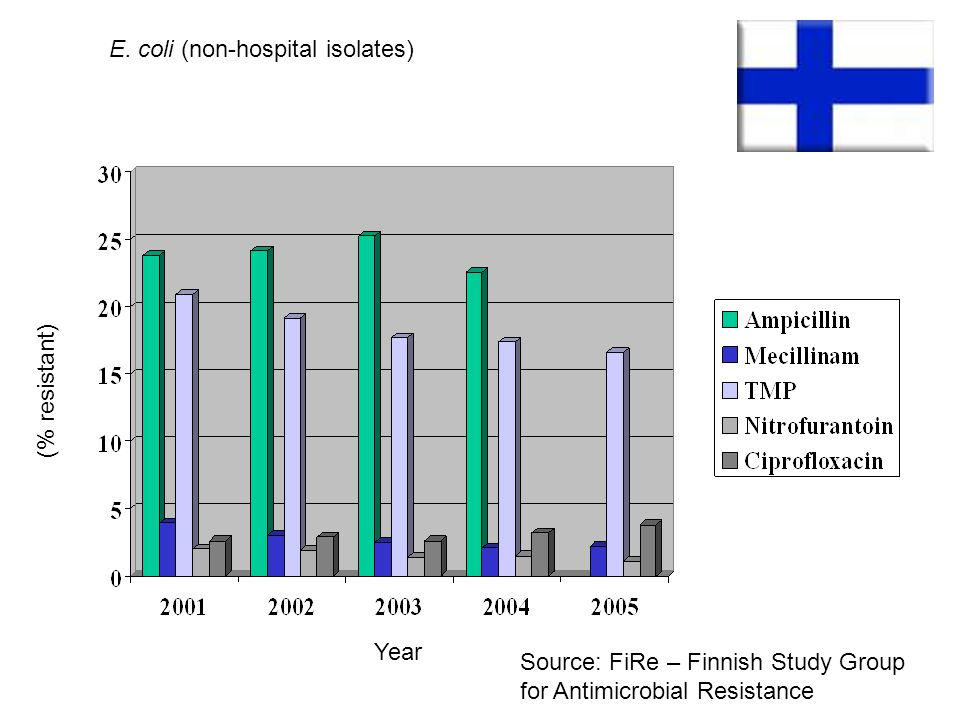Source: FiRe – Finnish Study Group for Antimicrobial Resistance (% resistant) Year E. coli (non-hospital isolates)