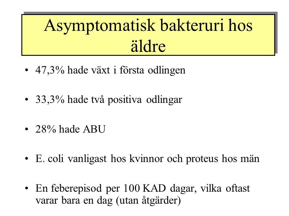 47,3% hade växt i första odlingen 33,3% hade två positiva odlingar 28% hade ABU E. coli vanligast hos kvinnor och proteus hos män En feberepisod per 1