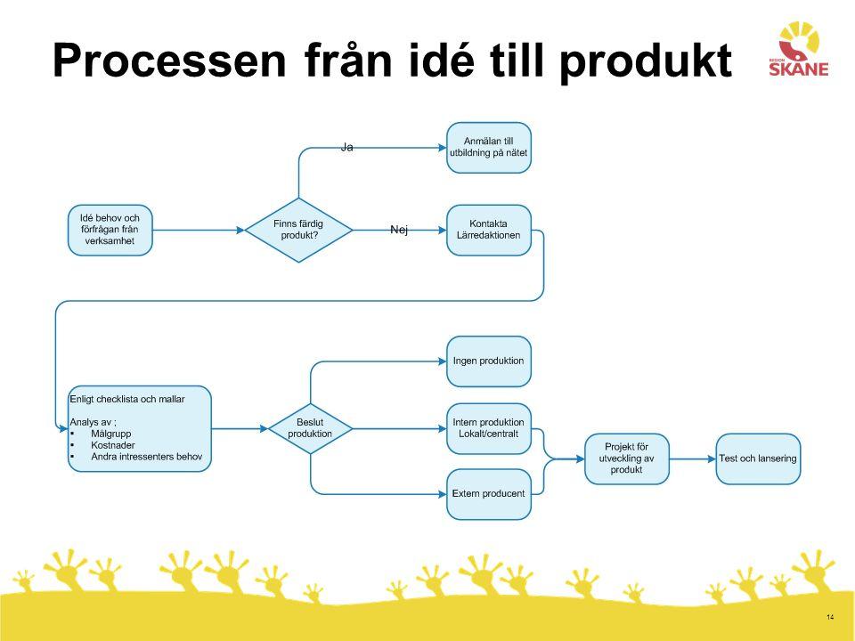 14 Processen från idé till produkt