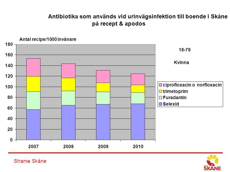 Strama Skåne Antibiotika som används vid urinvägsinfektion till boende i Skåne på recept & apodos 0 20 40 60 80 100 120 140 160 180 2007200820092010 c