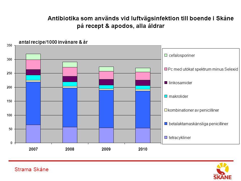 Antibiotika som används vid luftvägsinfektion till boende i Skåne på recept & apodos, alla åldrar 0 50 100 150 200 250 300 350 2007200820092010 cefalo