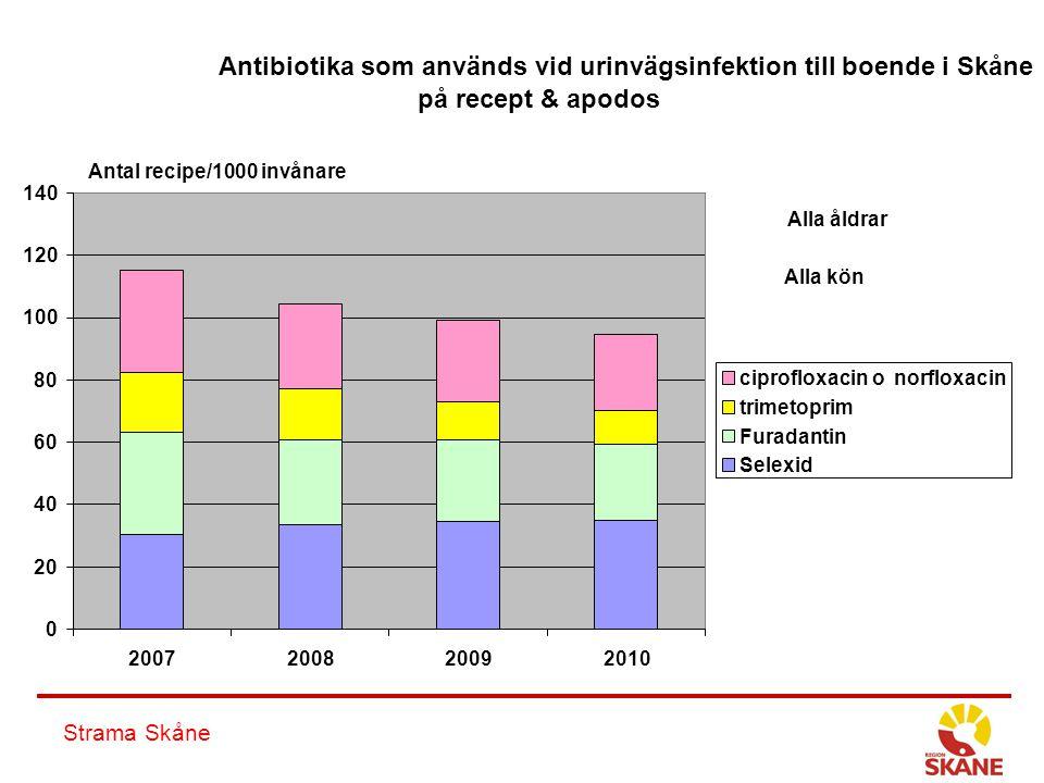 Strama Skåne Antibiotika som används vid urinvägsinfektion till boende i Skåne på recept & apodos 0 20 40 60 80 100 120 140 2007200820092010 ciproflox
