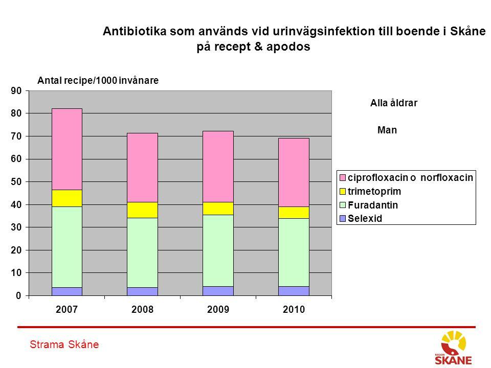 Strama Skåne Antibiotika som används vid urinvägsinfektion till boende i Skåne på recept & apodos 0 10 20 30 40 50 60 70 80 90 2007200820092010 ciprof
