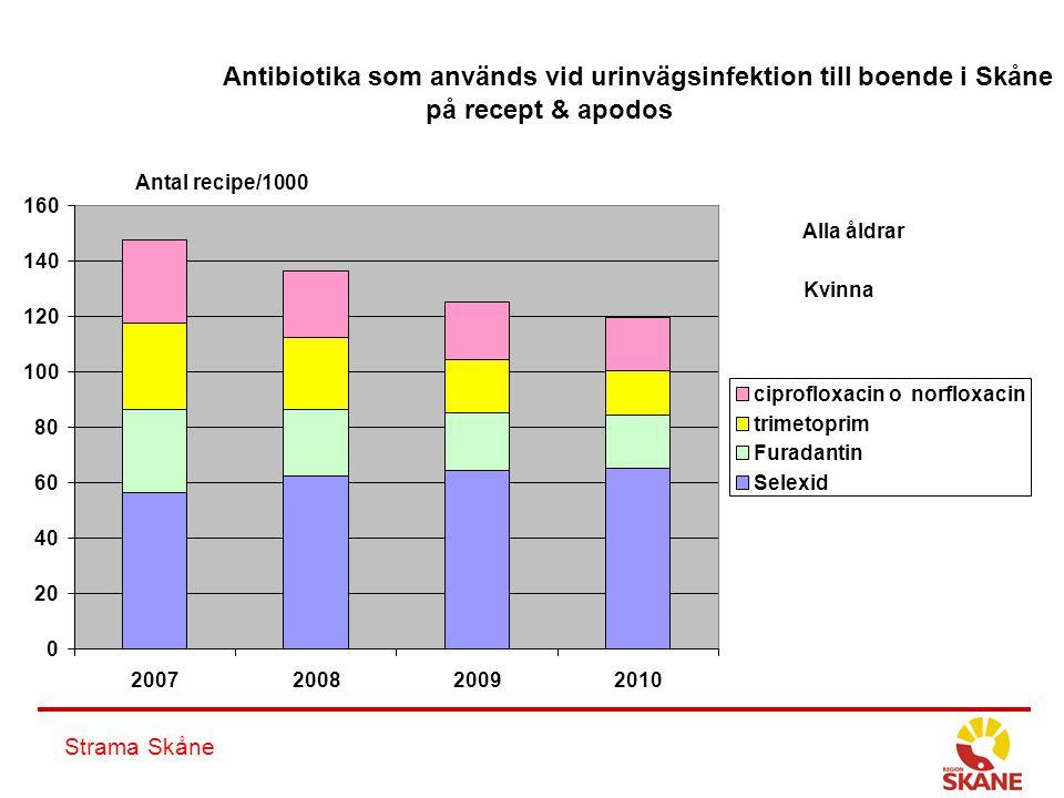 Strama Skåne Antibiotika som används vid urinvägsinfektion till boende i Skåne på recept & apodos 0 20 40 60 80 100 120 140 160 2007200820092010 cipro