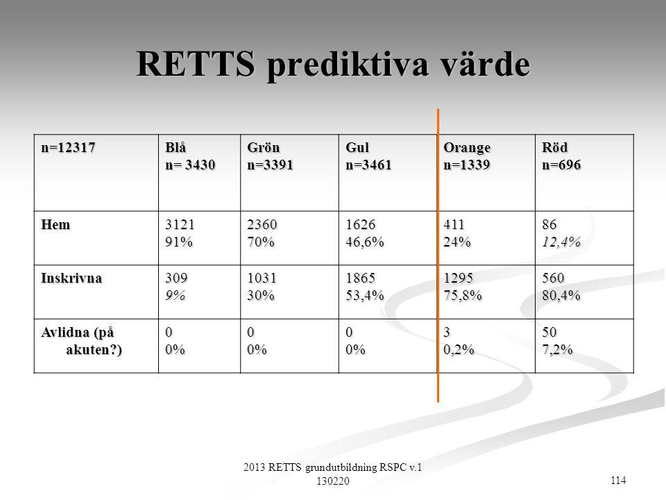 114 2013 RETTS grundutbildning RSPC v.1 130220 RETTS prediktiva värde n=12317Blå n= 3430 Grönn=3391Guln=3461Orangen=1339Rödn=696 Hem312191%236070%1626