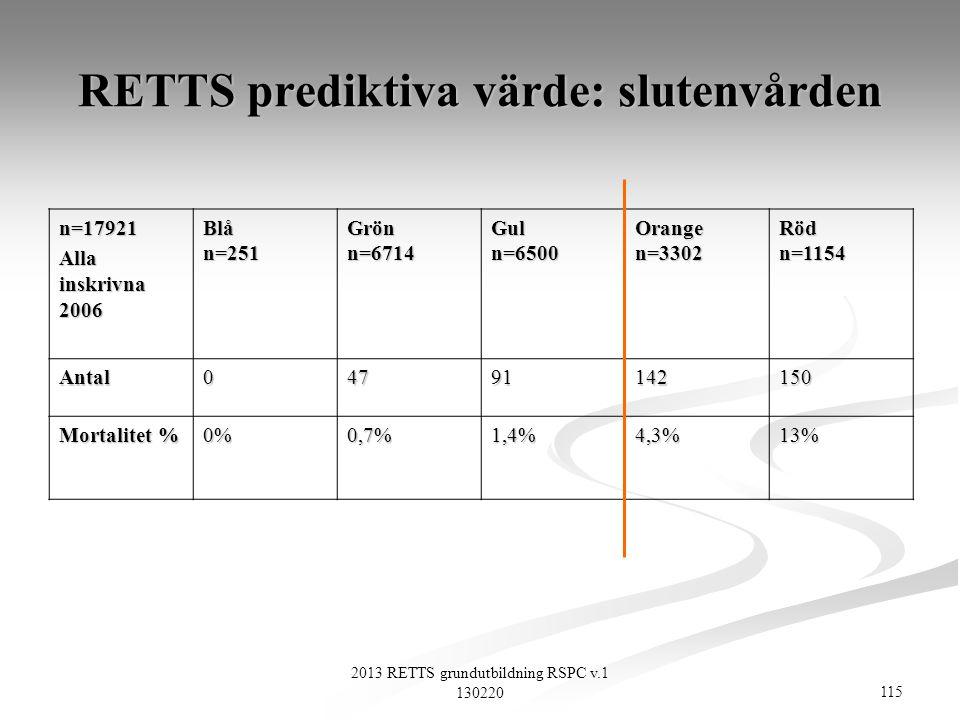 115 2013 RETTS grundutbildning RSPC v.1 130220 RETTS prediktiva värde: slutenvården n=17921 Alla inskrivna 2006 Blån=251Grönn=6714Guln=6500Orangen=330