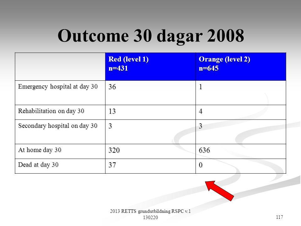 117 2013 RETTS grundutbildning RSPC v.1 130220 Outcome 30 dagar 2008 Red (level 1) n=431 Orange (level 2) n=645 Emergency hospital at day 30 361 Rehab