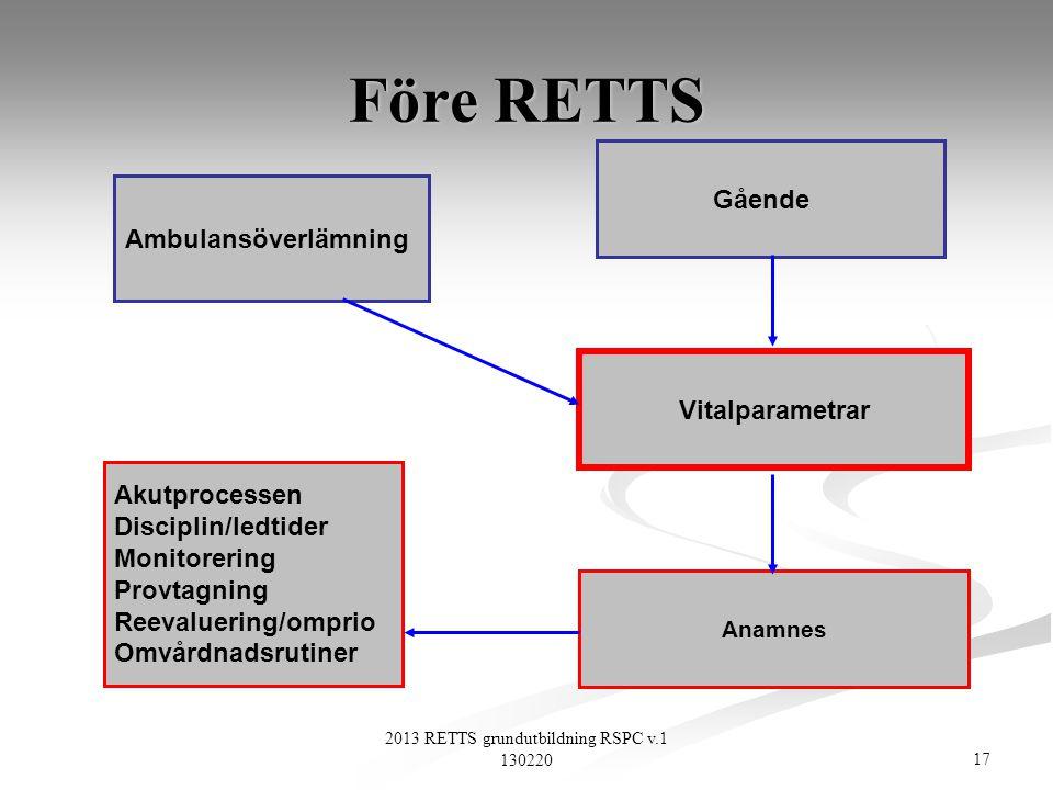 17 2013 RETTS grundutbildning RSPC v.1 130220 Vitalparametrar Anamnes Akutprocessen Disciplin/ledtider Monitorering Provtagning Reevaluering/omprio Om