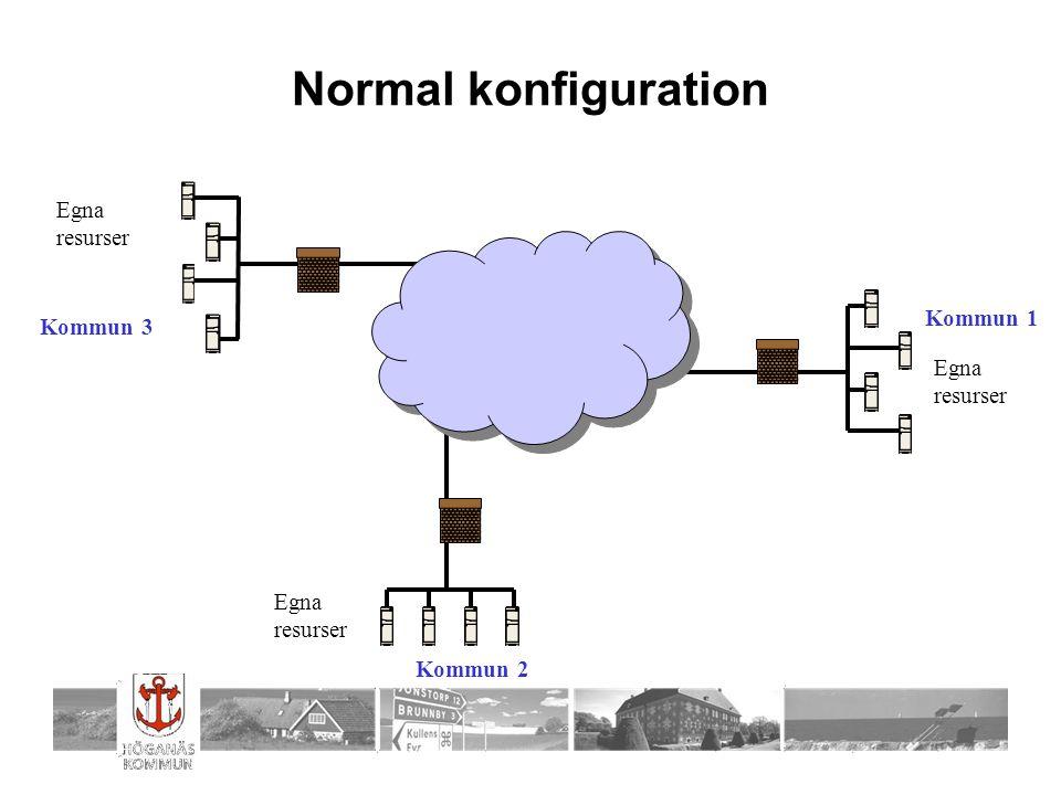 Normal konfiguration Egna resurser Egna resurser Egna resurser Kommun 1 Kommun 3 Kommun 2