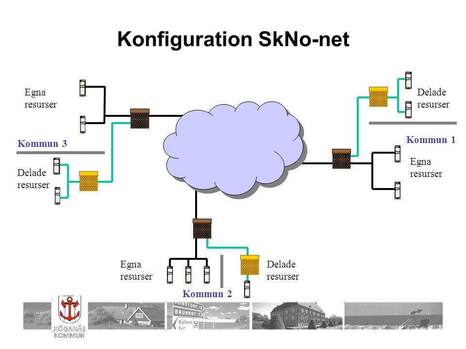 Konfiguration SkNo-net Delade resurser Egna resurser Egna resurser Egna resurser Delade resurser Delade resurser Kommun 1 Kommun 3 Kommun 2