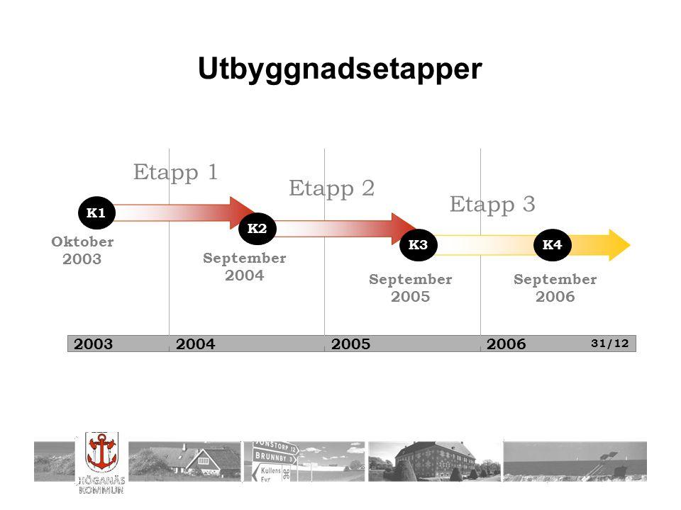 2003200420052006 Etapp 1 Etapp 2 Etapp 3 Oktober 2003 September 2005 September 2004 K1 K3 K2 Utbyggnadsetapper K4 September 2006 31/12
