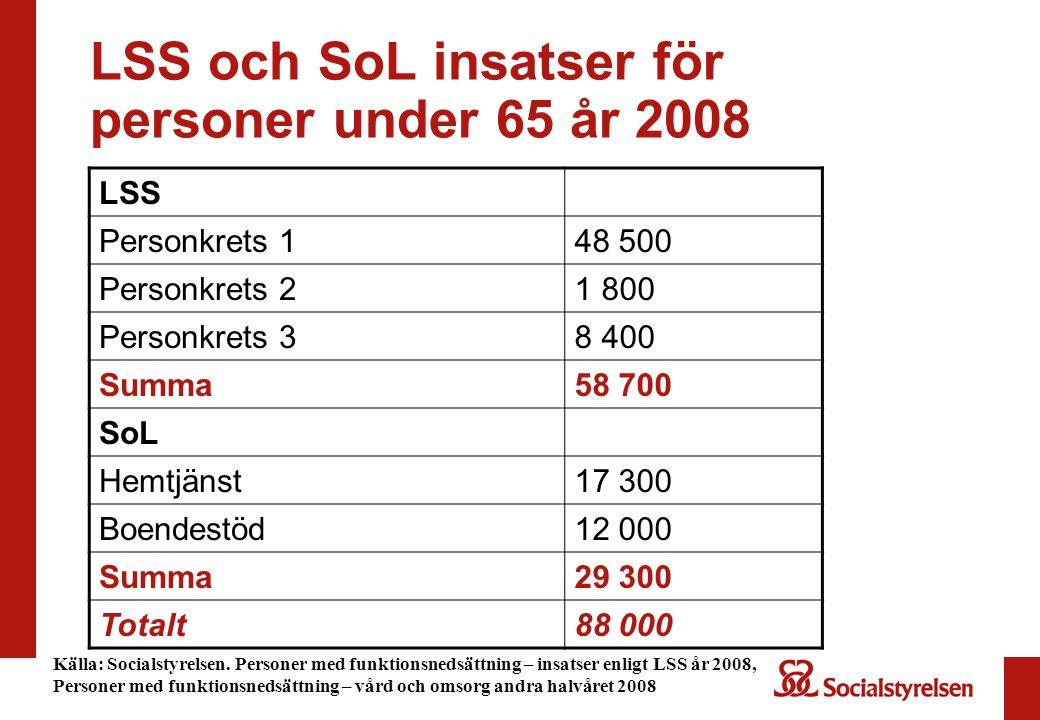 LSS och SoL insatser för personer under 65 år 2008 LSS Personkrets 148 500 Personkrets 21 800 Personkrets 38 400 Summa58 700 SoL Hemtjänst17 300 Boendestöd12 000 Summa29 300 Totalt88 000 Källa: Socialstyrelsen.