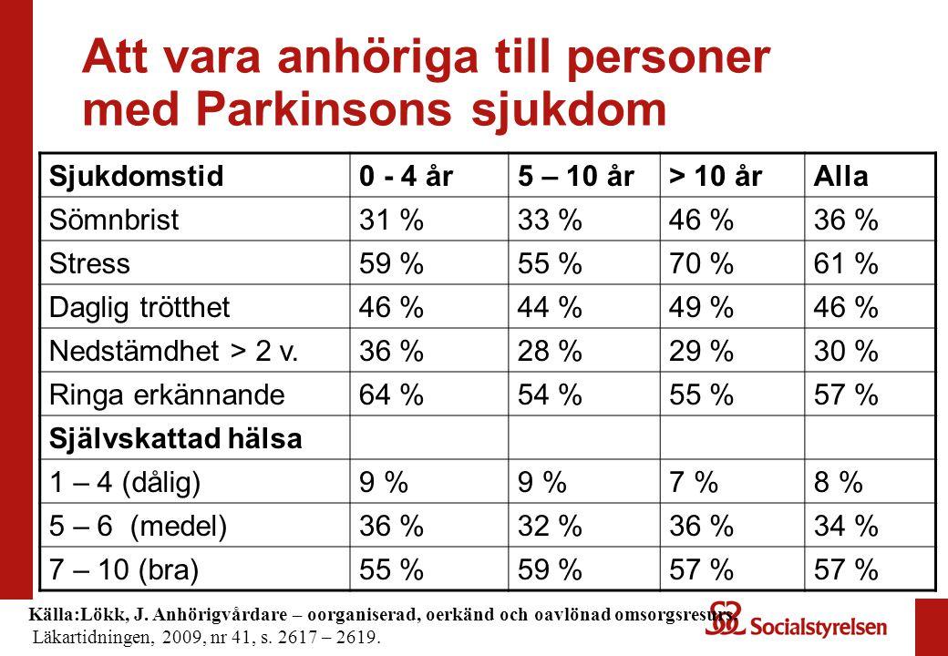 Att vara anhöriga till personer med Parkinsons sjukdom Sjukdomstid0 - 4 år5 – 10 år> 10 årAlla Sömnbrist31 %33 %46 %36 % Stress59 %55 %70 %61 % Daglig trötthet46 %44 %49 %46 % Nedstämdhet > 2 v.36 %28 %29 %30 % Ringa erkännande64 %54 %55 %57 % Självskattad hälsa 1 – 4 (dålig)9 % 7 %8 % 5 – 6 (medel)36 %32 %36 %34 % 7 – 10 (bra)55 %59 %57 % Källa:Lökk, J.