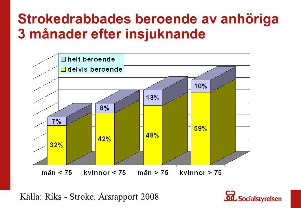 Strokedrabbades beroende av anhöriga 3 månader efter insjuknande Källa: Riks - Stroke.