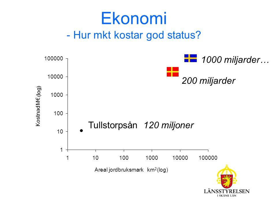 200 miljarder 1000 miljarder… Tån Creek (€11 millions) 1 10 100 1000 10000 100000 110100100010000100000 Areal jordbruksmark km 2 (log) Kostnad M€ ( log ) Ekonomi - Hur mkt kostar god status.