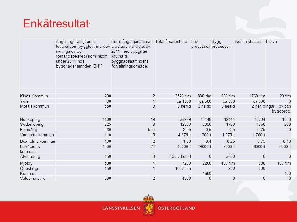 Enkätresultat : Ange ungefärligt antal lovärenden (bygglov, marklov, rivningslov och förhandsbesked) som inkom under 2011 hos byggnadsnämnden (BN).