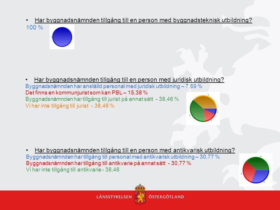 Boverket pg: BBR – ändringar i föreskrifter och allm.