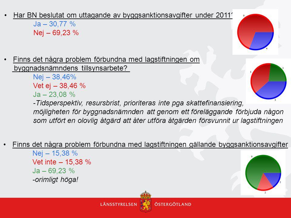 Har BN beslutat om uttagande av byggsanktionsavgifter under 2011.