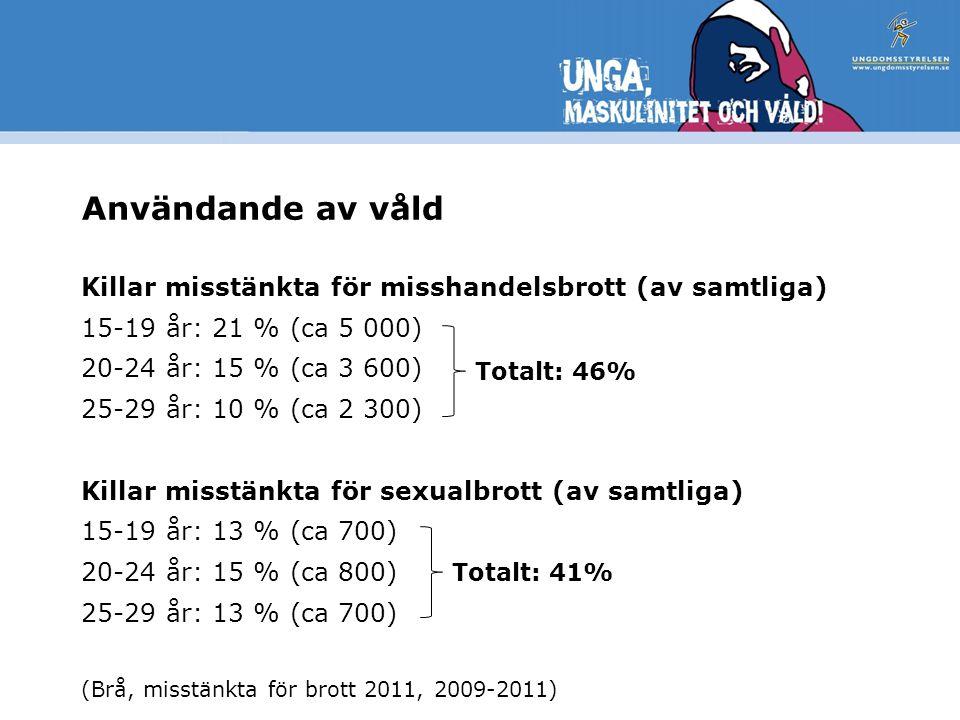 Användande av våld Killar misstänkta för misshandelsbrott (av samtliga) 15-19 år: 21 % (ca 5 000) 20-24 år: 15 % (ca 3 600) 25-29 år: 10 % (ca 2 300) Killar misstänkta för sexualbrott (av samtliga) 15-19 år: 13 % (ca 700) 20-24 år: 15 % (ca 800) 25-29 år: 13 % (ca 700) (Brå, misstänkta för brott 2011, 2009-2011) Totalt: 46% Totalt: 41%