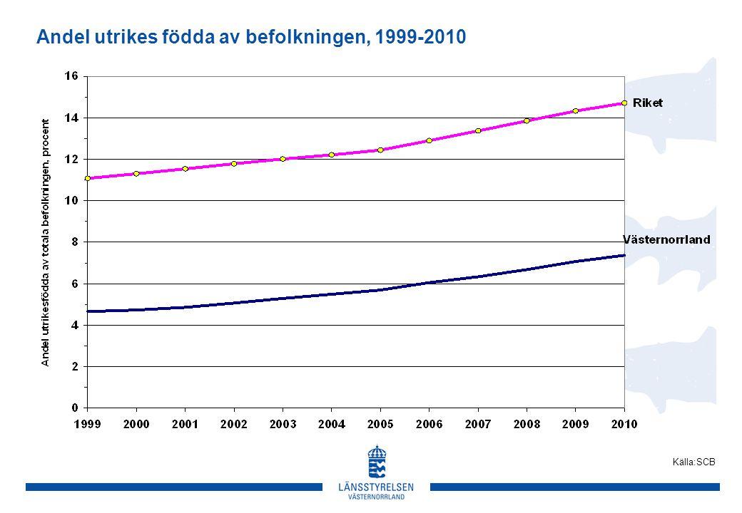 Andel utrikes födda av befolkningen, 1999-2010 Källa:SCB