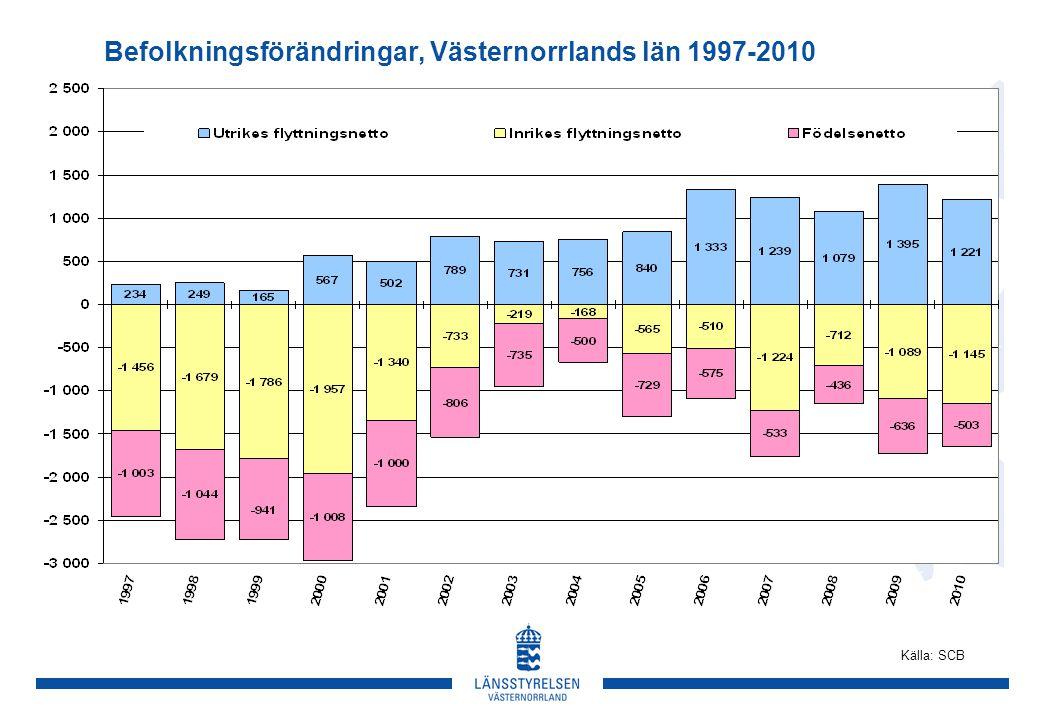 Befolkningsförändringar, Västernorrlands län 1997-2010 Källa: SCB