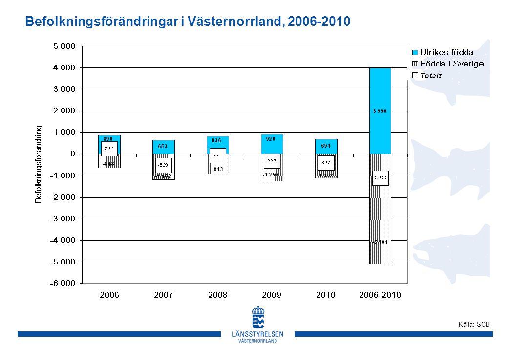 Befolkningsförändringar i Västernorrland, 2006-2010 Källa: SCB