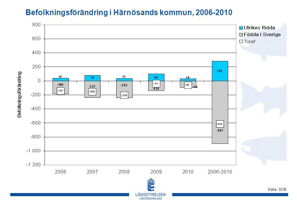 Befolkningsförändring i Härnösands kommun, 2006-2010 Källa: SCB