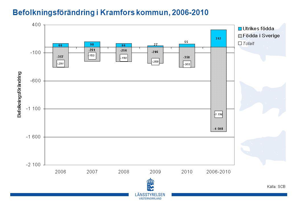Befolkningsförändring i Kramfors kommun, 2006-2010 Källa: SCB