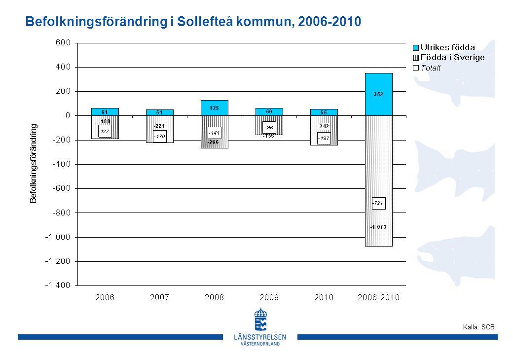 Befolkningsförändring i Sollefteå kommun, 2006-2010 Källa: SCB
