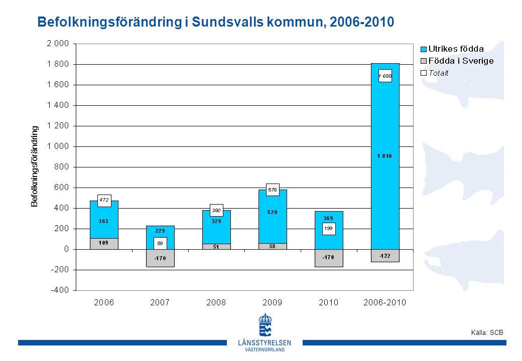 Befolkningsförändring i Sundsvalls kommun, 2006-2010 Källa: SCB
