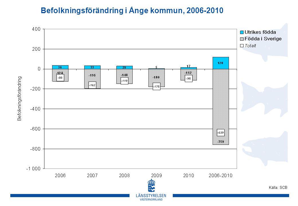Befolkningsförändring i Ånge kommun, 2006-2010 Källa: SCB