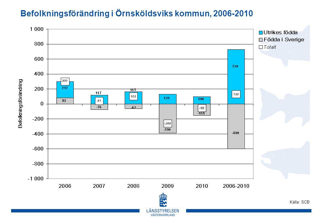 Befolkningsförändring i Örnsköldsviks kommun, 2006-2010 Källa: SCB