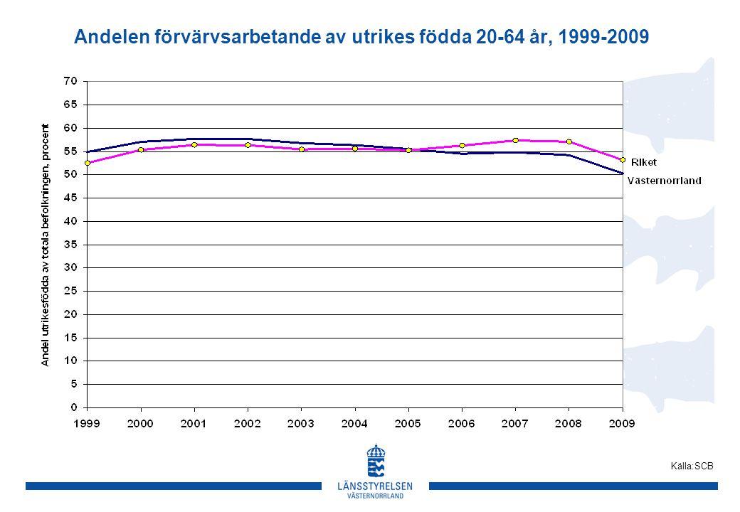 Andelen förvärvsarbetande av utrikes födda 20-64 år, 1999-2009 Källa:SCB