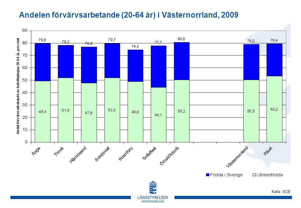 Andelen förvärvsarbetande (20-64 år) i Västernorrland, 2009 Källa: SCB