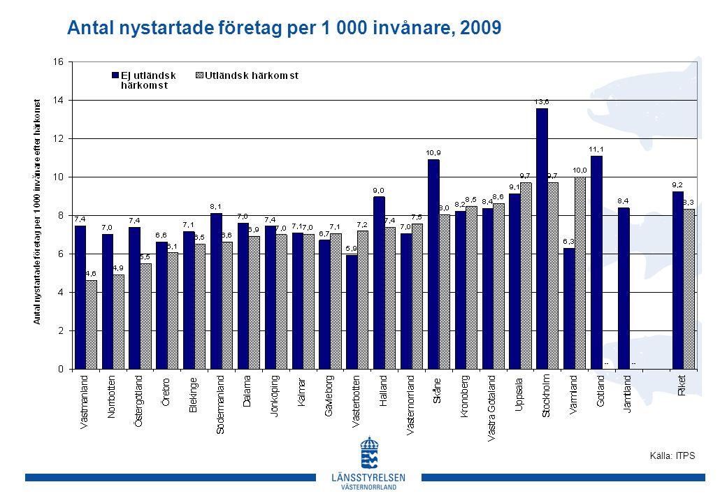 Antal nystartade företag per 1 000 invånare, 2009 Källa: ITPS