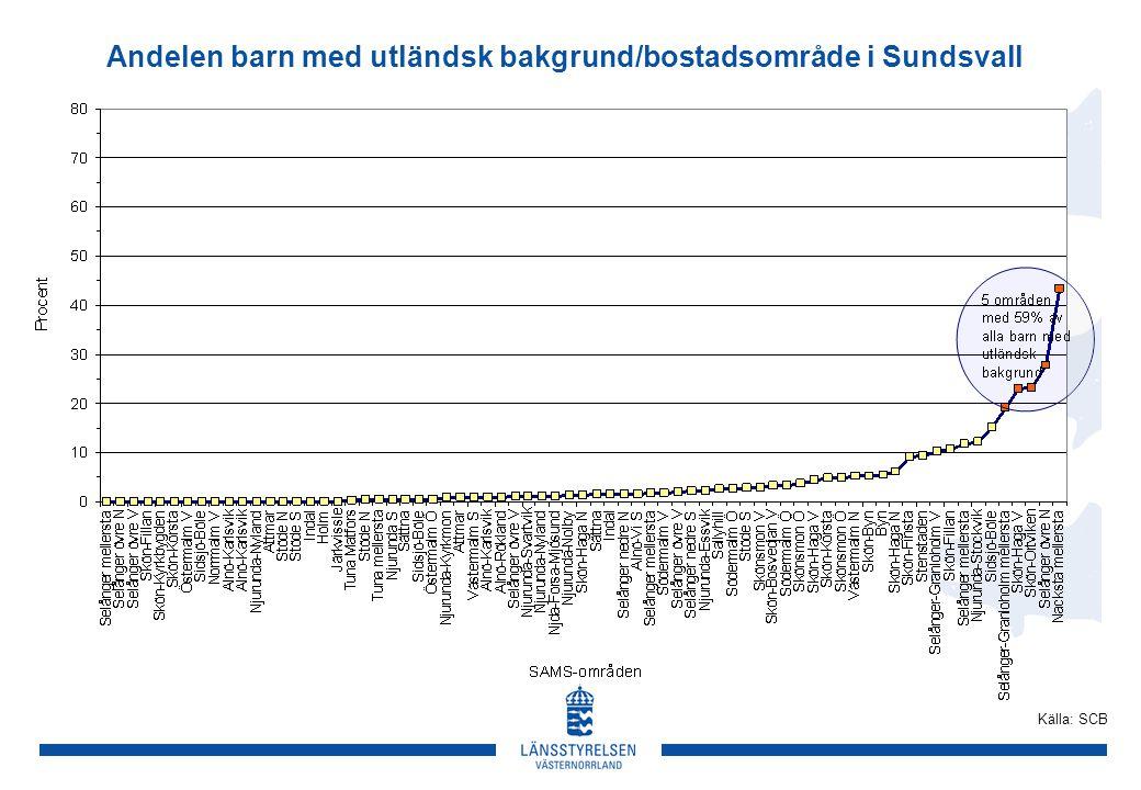Andelen barn med utländsk bakgrund/bostadsområde i Sundsvall Källa: SCB
