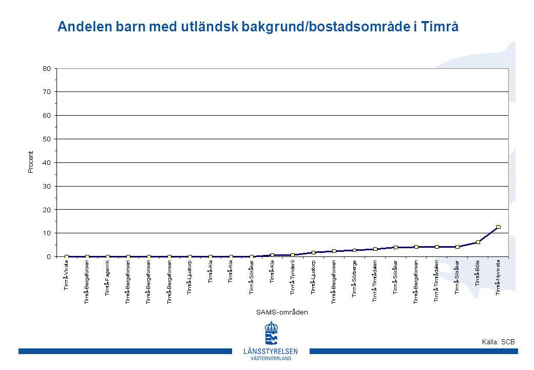 Andelen barn med utländsk bakgrund/bostadsområde i Timrå Källa: SCB