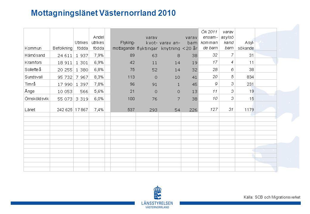 Mottagningslänet Västernorrland 2010 Källa: SCB och Migrationsverket