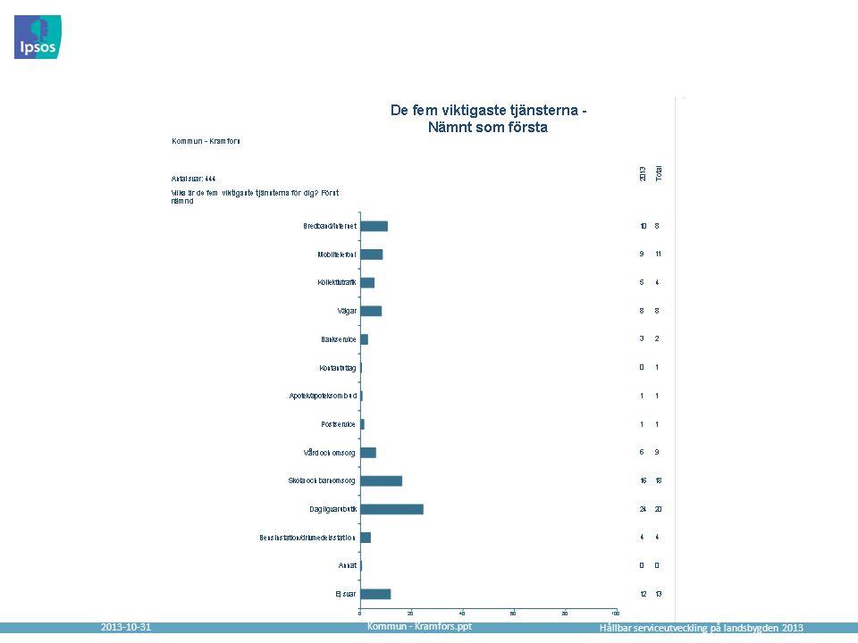 2013-10-31 Hållbar serviceutveckling på landsbygden 2013 Kommun - Kramfors.ppt