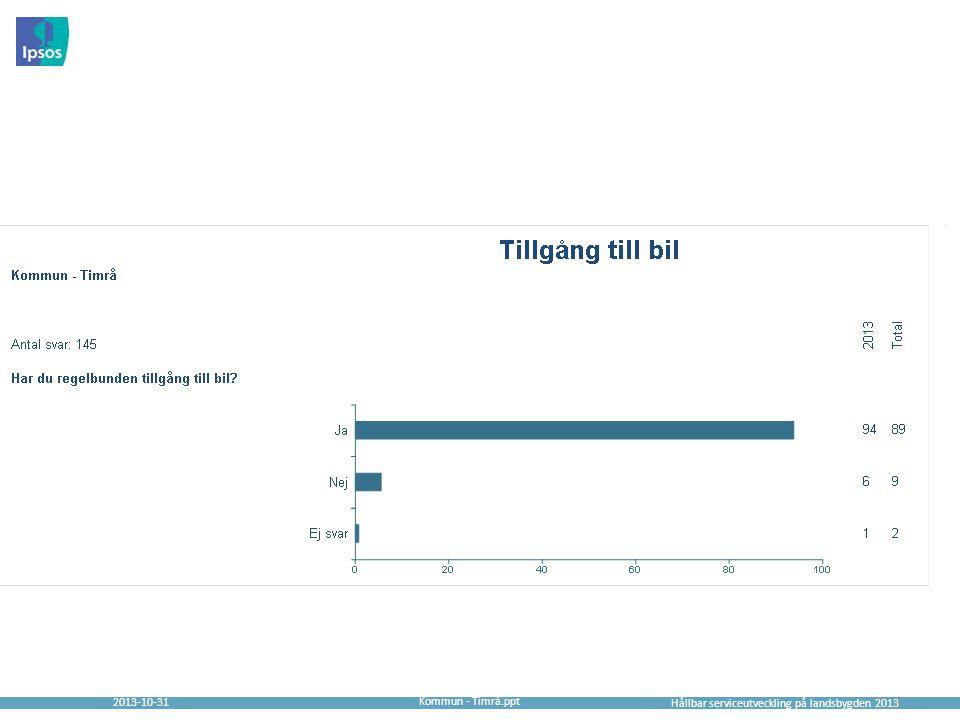 2013-10-31 Hållbar serviceutveckling på landsbygden 2013 Kommun - Timrå.ppt