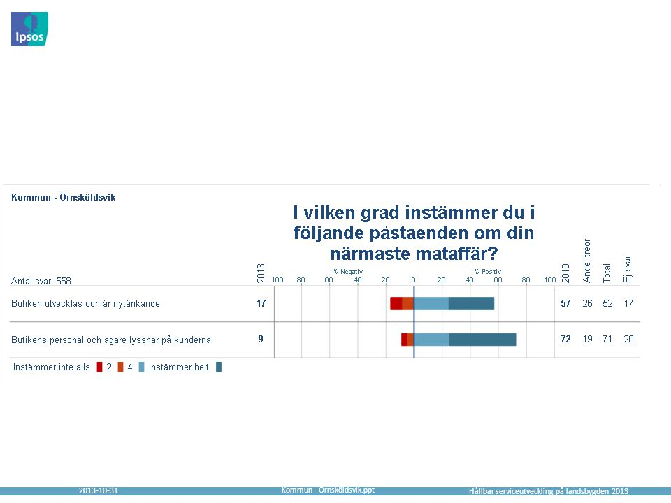2013-10-31 Hållbar serviceutveckling på landsbygden 2013 Kommun - Örnsköldsvik.ppt