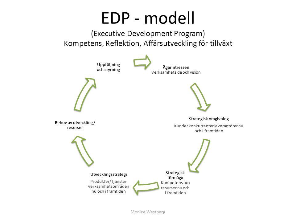EDP - modell (Executive Development Program) Kompetens, Reflektion, Affärsutveckling för tillväxt Ägarintressen Verksamhetsidé och vision Strategisk o