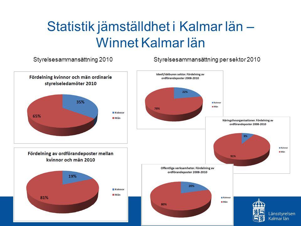 Statistik jämställdhet i Kalmar län – Winnet Kalmar län Styrelsesammansättning 2010Styrelsesammansättning per sektor 2010