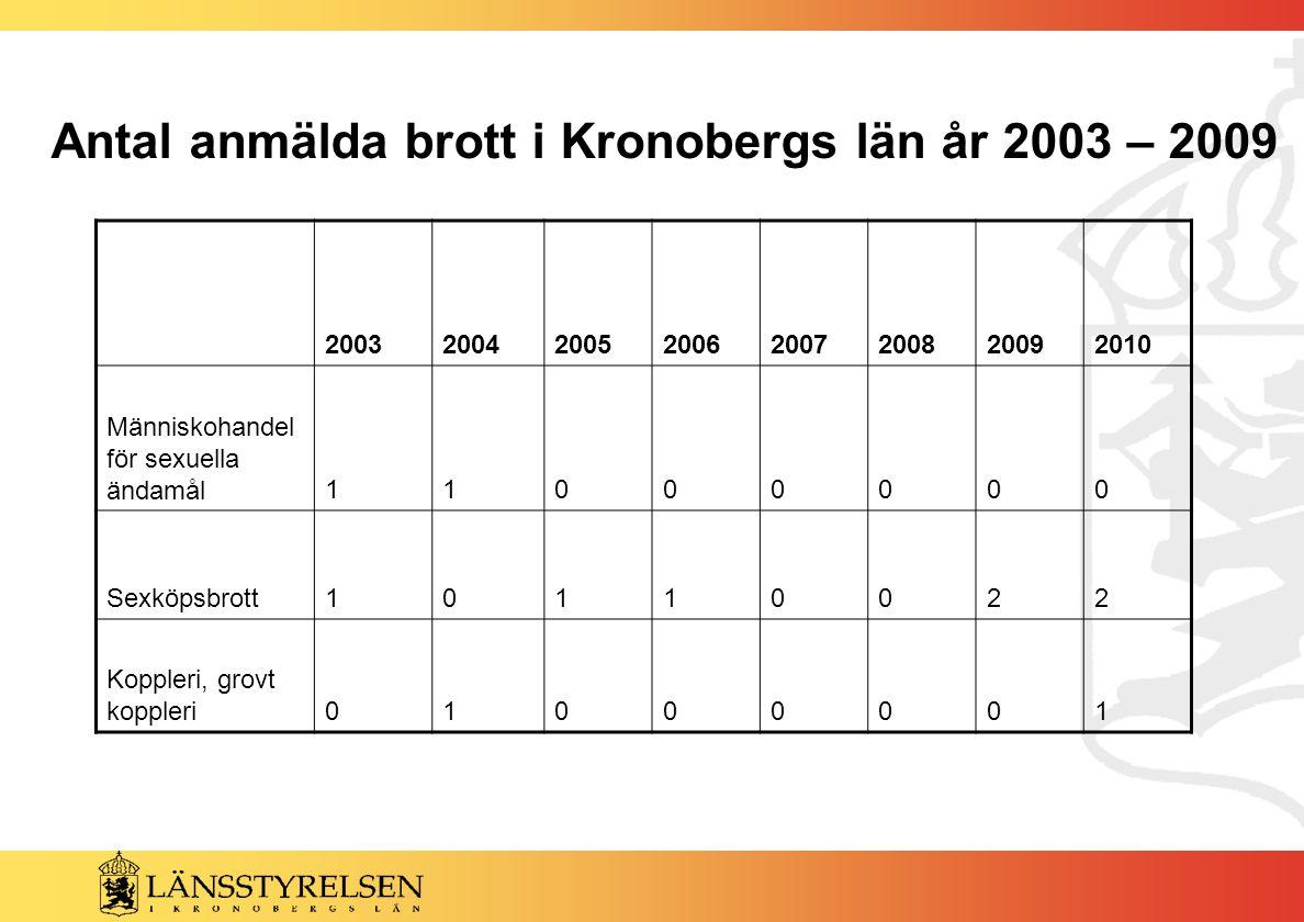 Antal anmälda brott i Kronobergs län år 2003 – 2009 20032004200520062007200820092010 Människohandel för sexuella ändamål11000000 Sexköpsbrott10110022 Koppleri, grovt koppleri01000001