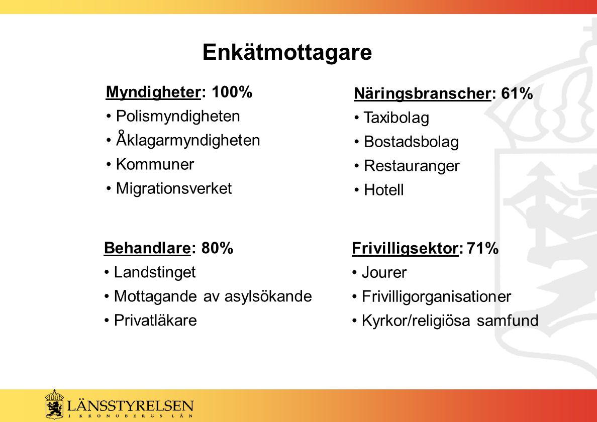 Enkätmottagare Myndigheter: 100% Polismyndigheten Å klagarmyndigheten Kommuner Migrationsverket Näringsbranscher: 61% Taxibolag Bostadsbolag Restauran