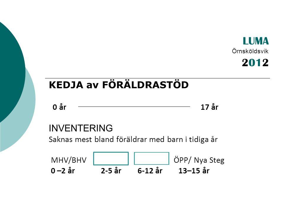 LUMA Örnsköldsvik KEDJA av FÖRÄLDRASTÖD 0 år 17 år INVENTERING Saknas mest bland föräldrar med barn i tidiga år MHV/BHV ÖPP/ Nya Steg 0 –2 år 2-5 år 6-12 år 13–15 år 2012