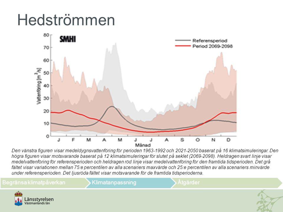 Hedströmmen Den vänstra figuren visar medeldygnsvattenföring för perioden 1963-1992 och 2021-2050 baserat på 16 klimatsimuleringar. Den högra figuren
