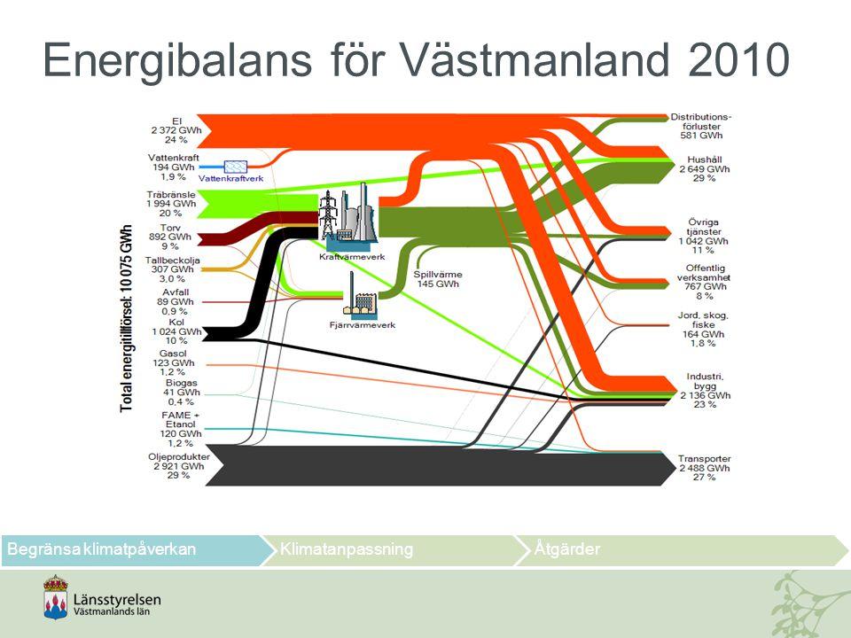 Energianvändning i Västmanland Mål till 2020: minska energianvändningen med 20 % jämfört med år 1990 Begränsa klimatpåverkanKlimatanpassningÅtgärder